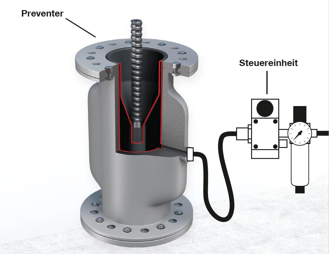 Grafik: Aufbau eines Preventer-Systems