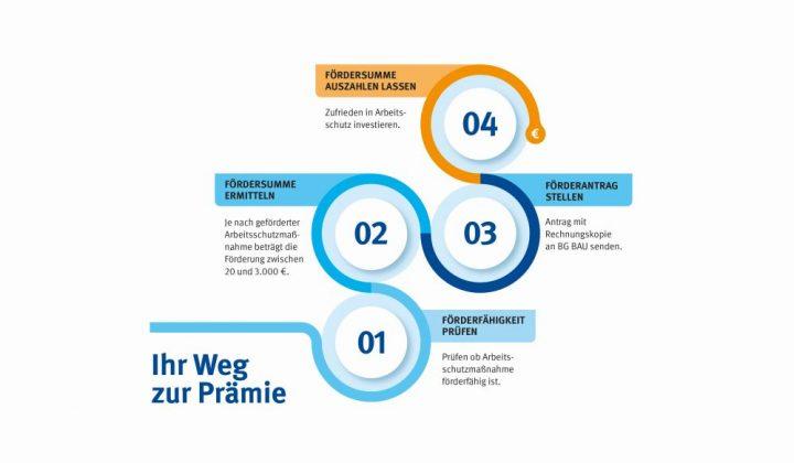 Arbeitsschutzprämien Infografik